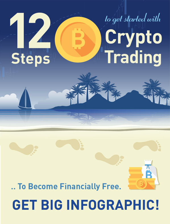 12 Steps to get started with Crypto Trading